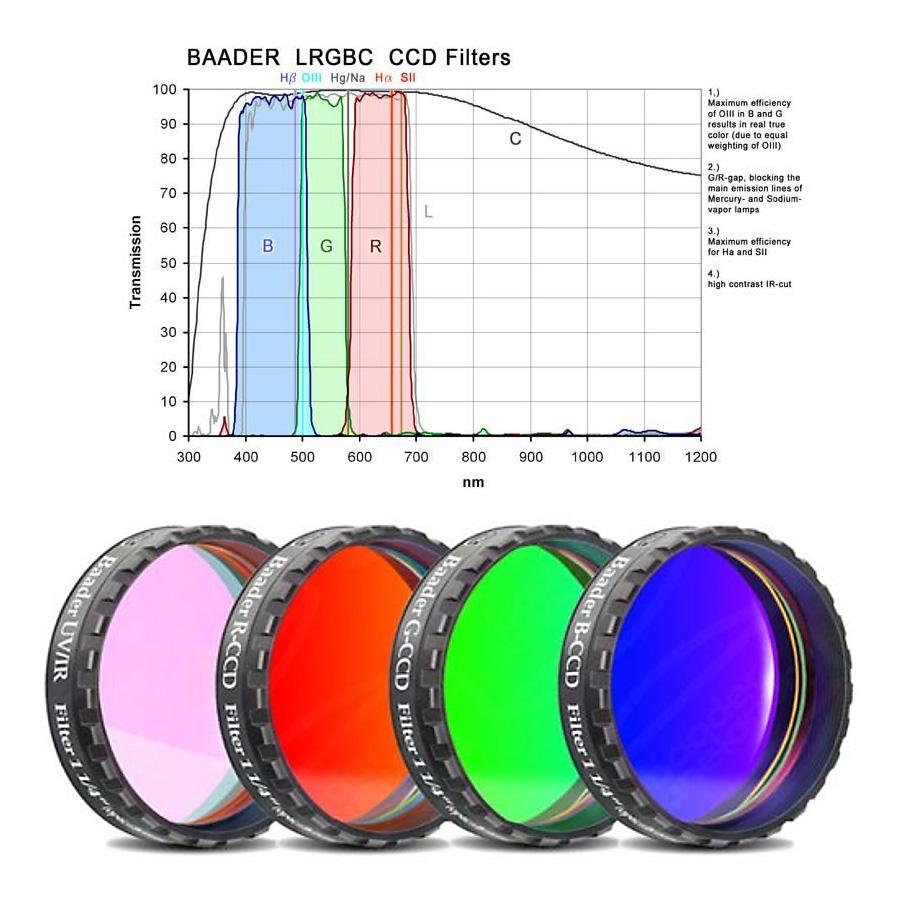 première lumière atik 383L  Baader_LRGBC_filter_set_large