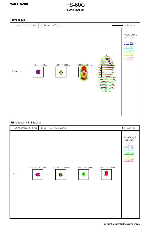 Takahashi Fs 5 9 Doublet Fluorite Apo Refractor