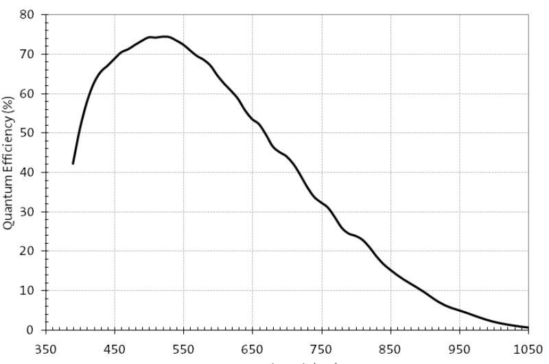 zwo_asi120mm_qe_curve.jpg